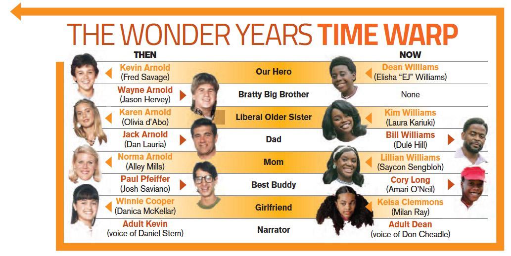 The Wonder Years Time Warp